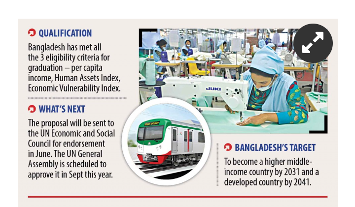 Becoming A Developing Nation: Bangladesh reaches A Milestone